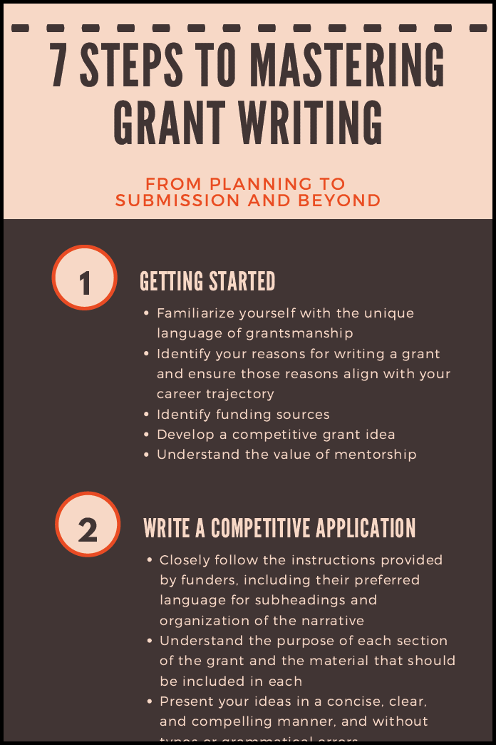 Infographic: 7 Steps to Mastering Grant Writing