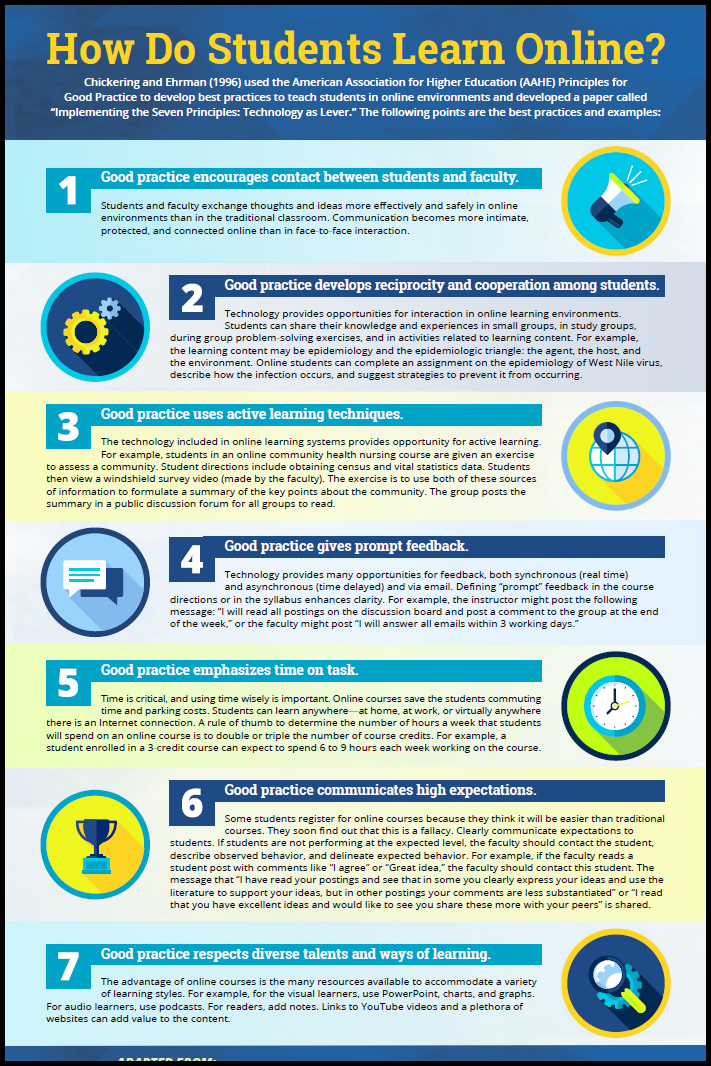 Infographic: 7 Considerations How Students Learn Online